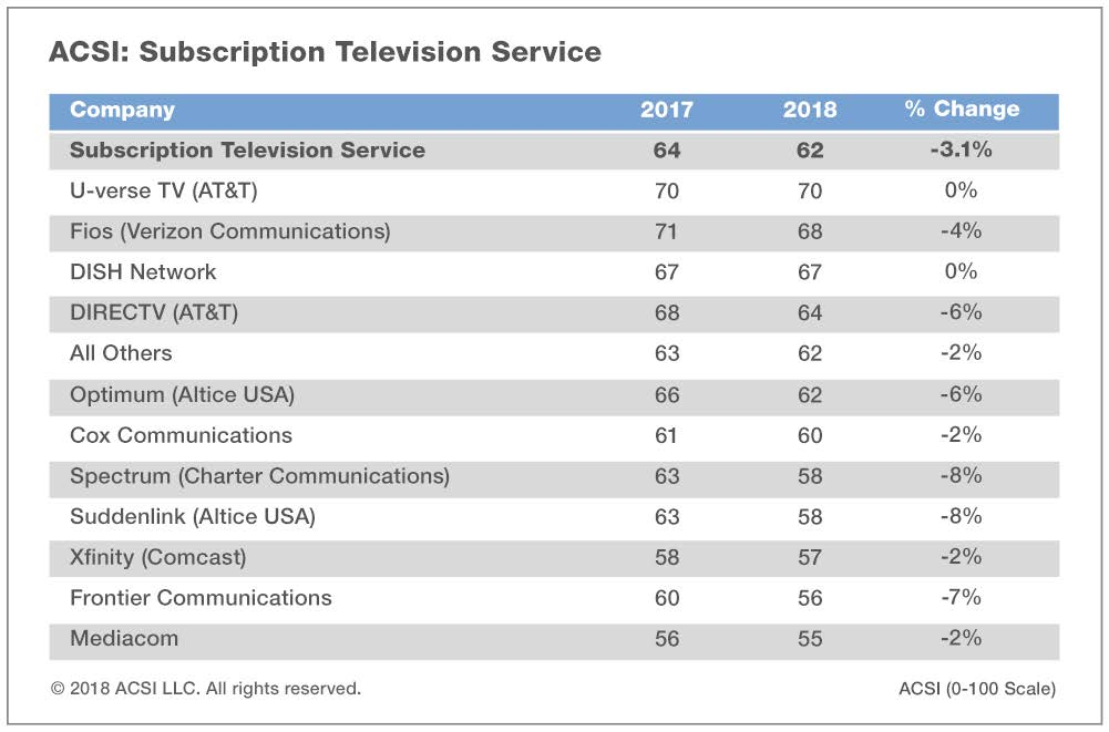 Spectrum Cable TV Review (Formerly Charter & TWC): Is The TV Service