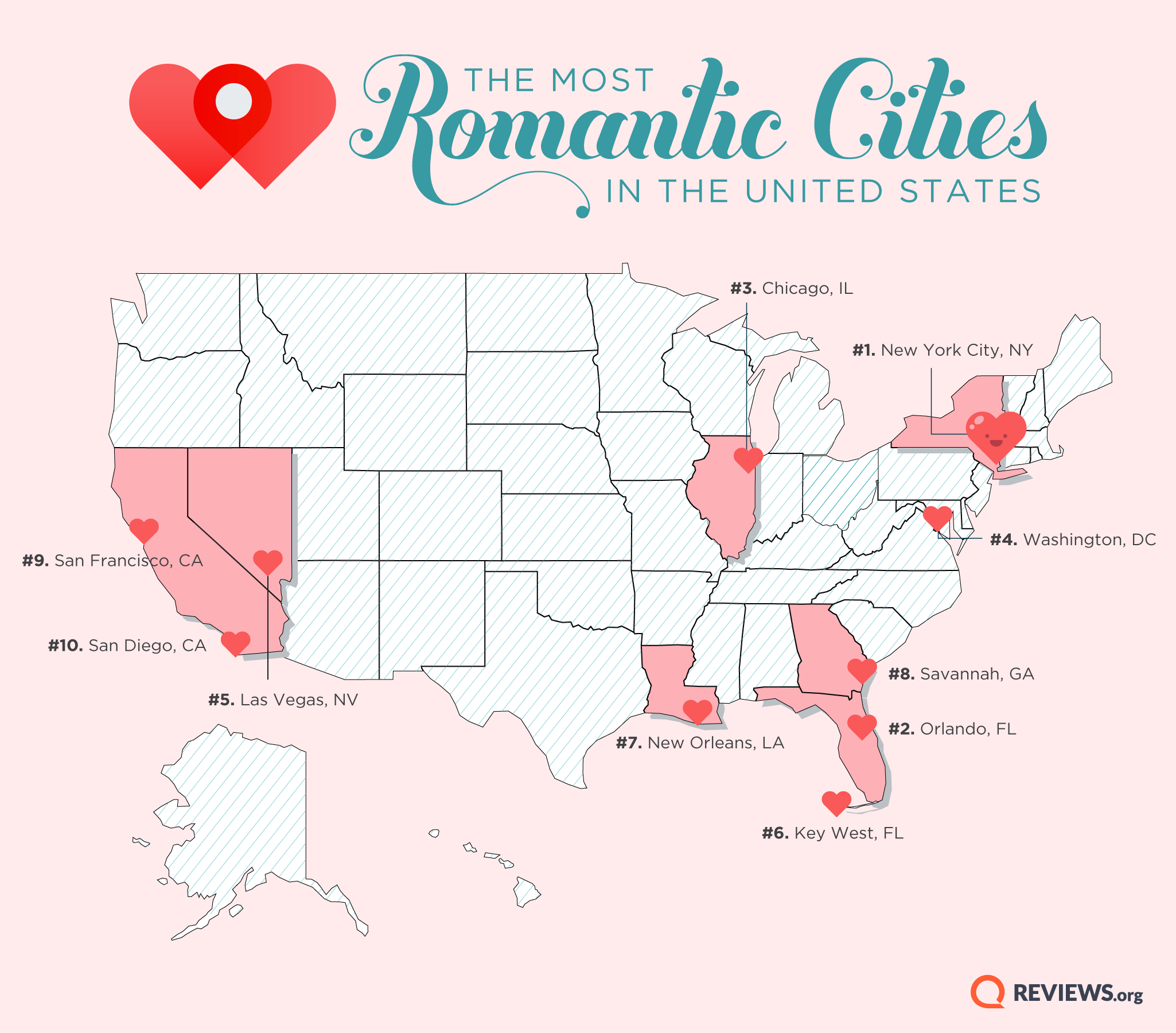 most romantic cities in US
