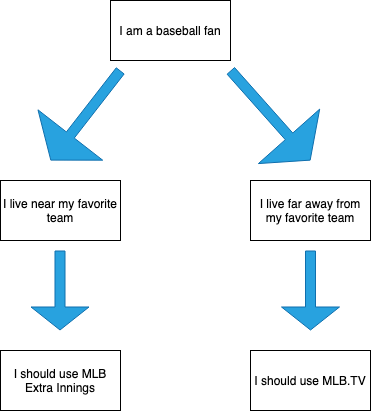 MLB EXTRA INNINGS vs  MLB TV - Which Is Better?