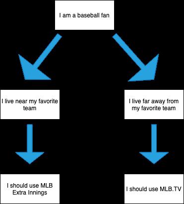 MLB EXTRA INNINGS vs  MLB TV - Which Is Better?