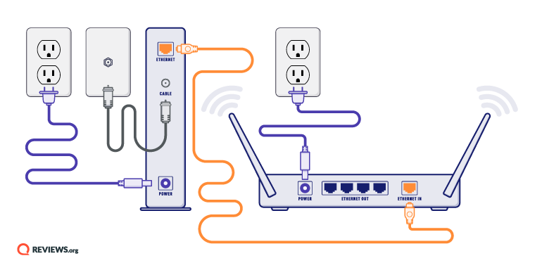 How to Hook Up Internet: Learn All the Steps to Get Online | Tv With Wireless Router With Cable Connection Diagram |  | Reviews.org