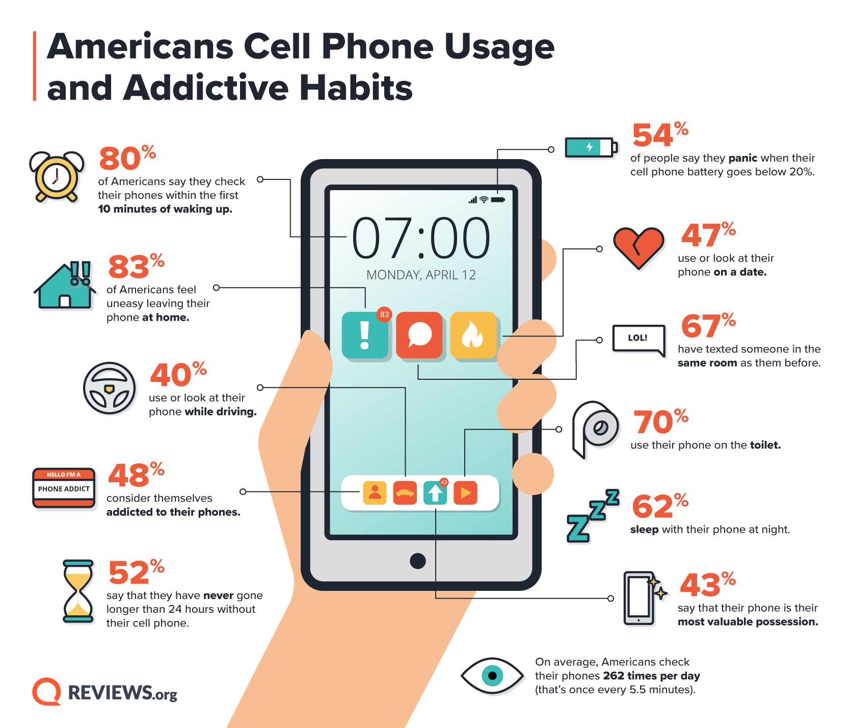 Graphic including statistics about phone usage and addiction.