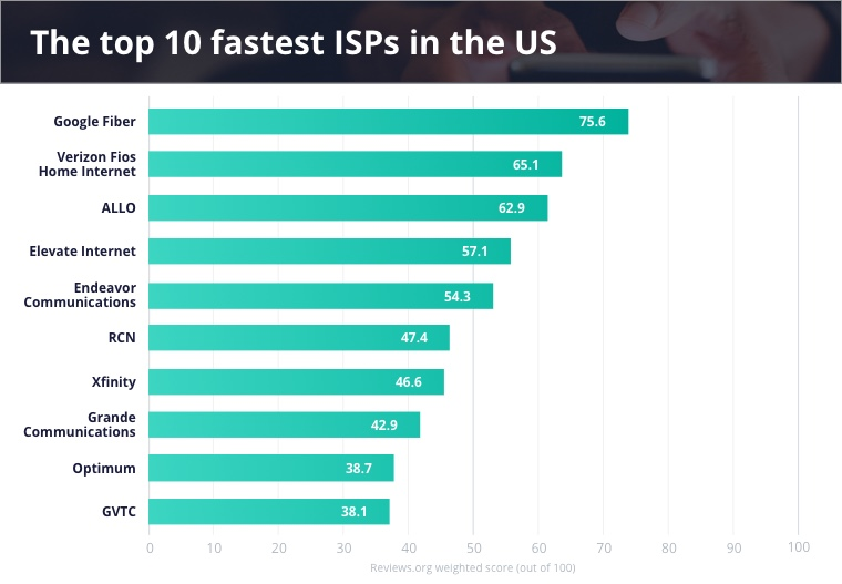 The Fastest Internet Providers 2021 Reviews Org