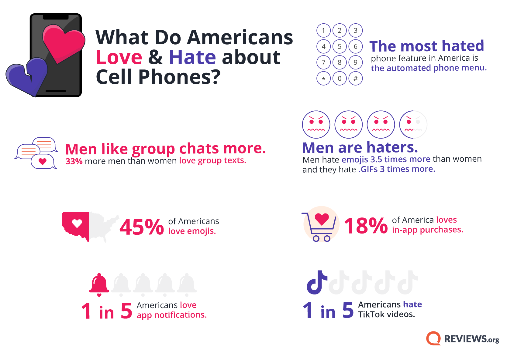 Info graphic showing sentiment toward various phone topics.