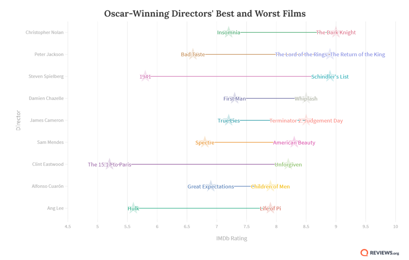 Chart with high and low film scores according to IMDb