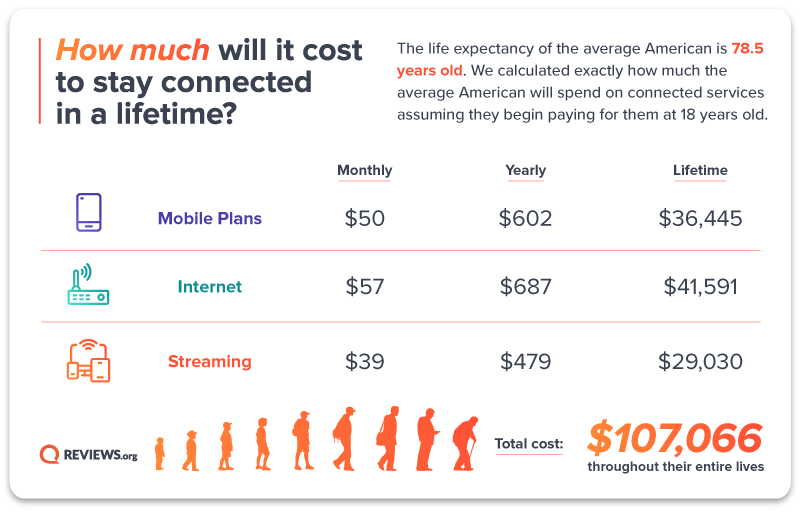 The Lifetime Cost of Internet, Streaming, and Cell Phone Bills