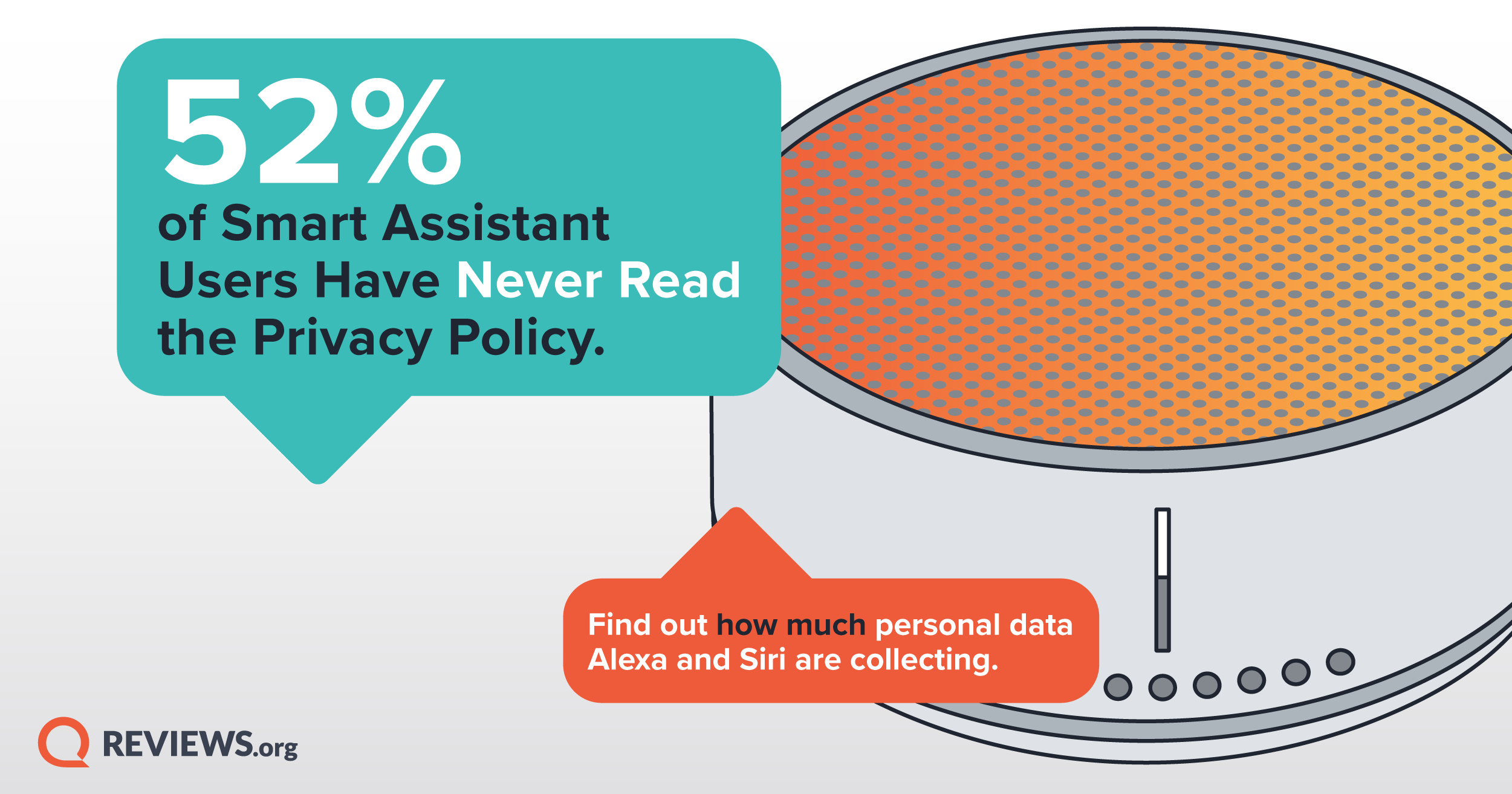 52% of Smart Assistant Users Haven't Read the Privacy Policy